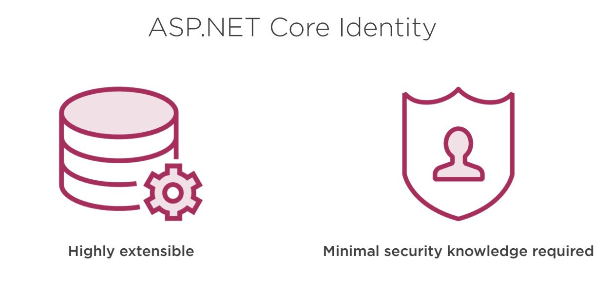 ASP.Net core Identity helper functionalities Step 2